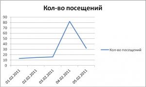 Стандартный график