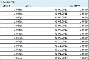 Таблица данных 2
