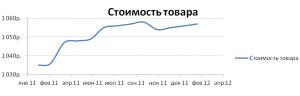 График по таблице данных 2