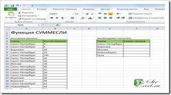 Пример функции СУММЕСЛИ - Исходные данные